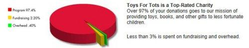 Toys For Tots Foundation Address : Marine corps reserve michigan lakeshore toys for tots